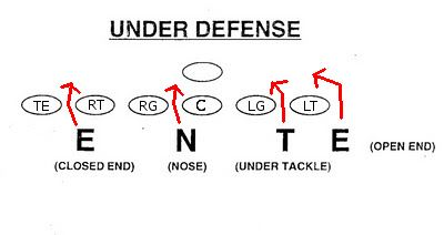 Football Schemes and Concepts Chapter 3: The 4-3 Under 2