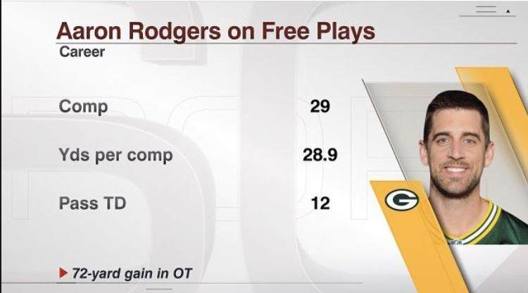 Hidden Yards: Cowboys Must Limit Aaron Rodgers' Free Plays