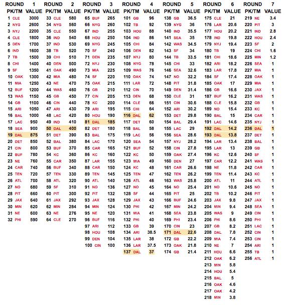 Trade Value Chart