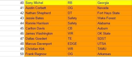 2018 NFL Draft: Final Draft Board