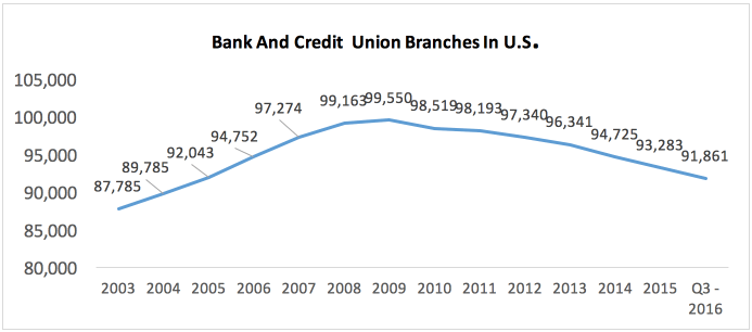 Bank and Credit Union Branches in U.S.