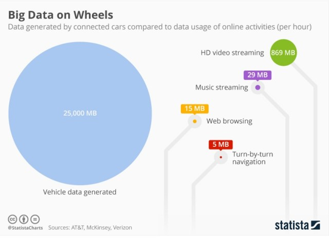 Car clouds and data networks – the Ethernet game is on