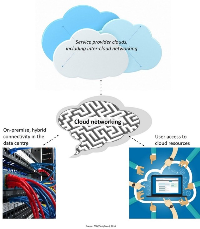New research: On Ramps to Cloud – the Network | InsightaaS