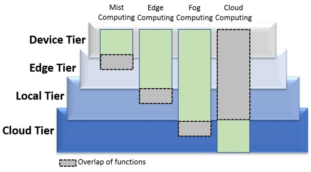 Edge computing – how important is it?   InsightaaS