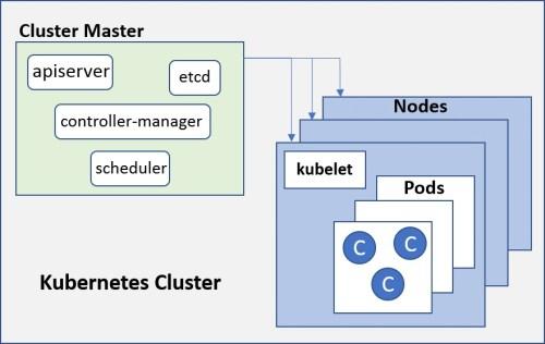 Figure 1. Kubernetes components