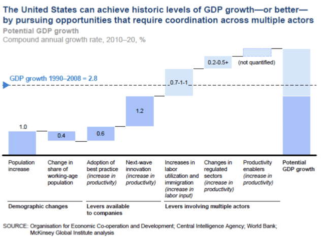 McKinsey Strategies for Economic Growth