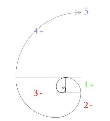 Graphe-Protocole-Decision