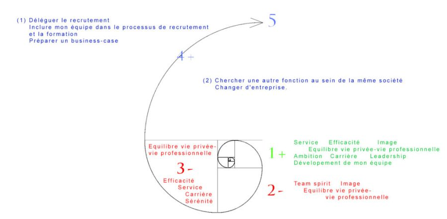 Graphe-Protocole-de-decision-expl
