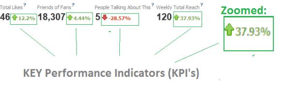 kpi in facebook insights