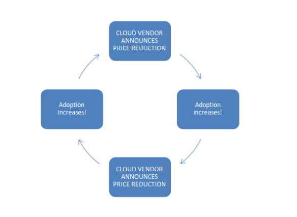 cycle of cloud vendor price reduction and adoption