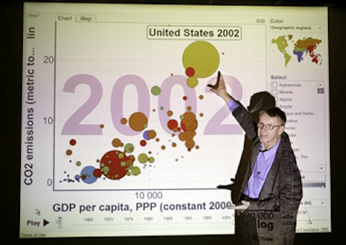 motion charts hans rosling bubble chart with play axis