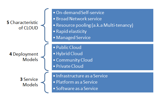 what is your definition of cloud Enterprise architecture and the cloud © 2012 storage networking industry association all rights reserved definitions nist definition: cloud computing is a model for enabling convenient, on- demand network.