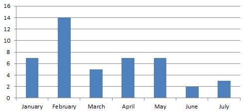powerpivot model month name are sorted correctly