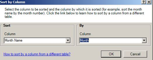 powerpivot model sort by column dialog box