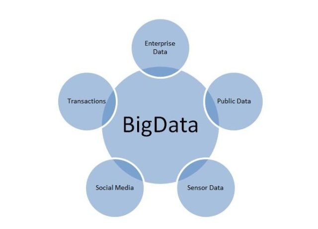 where does Big Data Come from / Big Data Sources