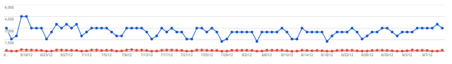 web analytics analyzing google webmaster's search data