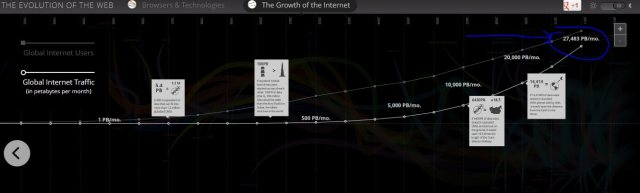 growth of the internet big data