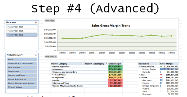 Excel analysis services business intelligence dashboard step 4
