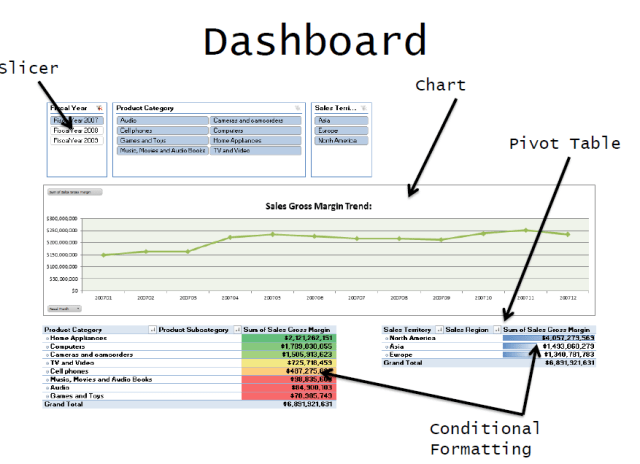 Excel analysis services business intelligence dashboard