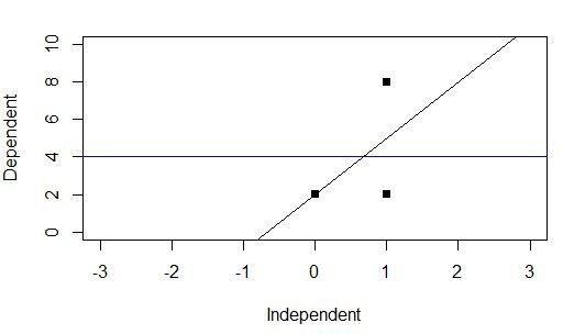 regression baseline model