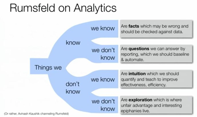 Rumsfeld on Analytics