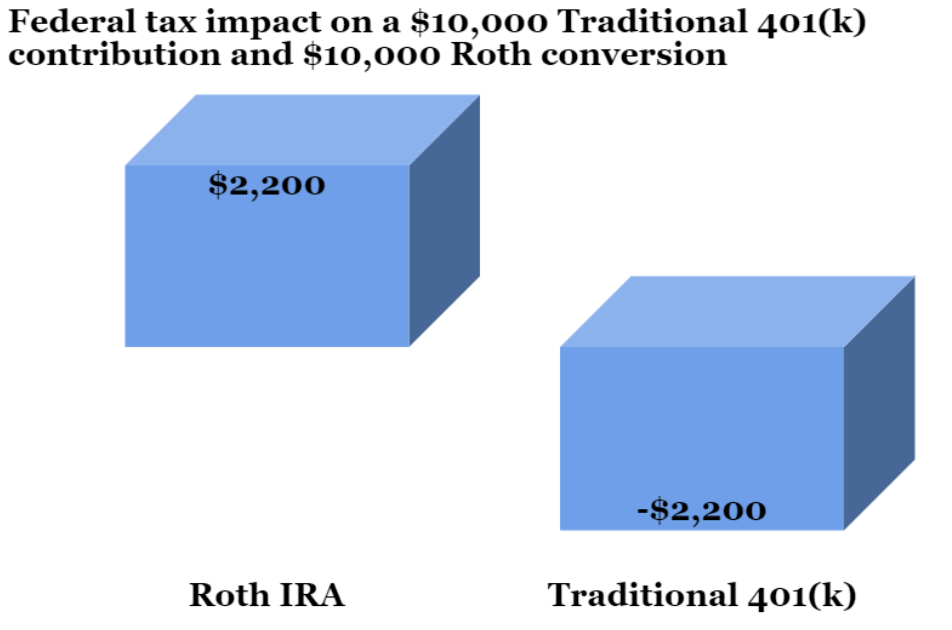 Federal tax impact on a $10,000 Traditional 401(k) contribution and $10,000 Roth conversion
