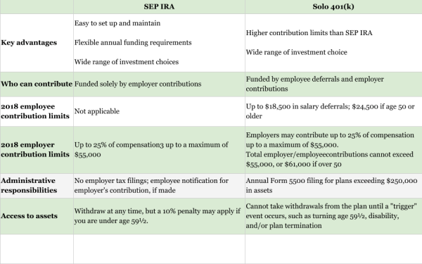 SEP IRA vs 401k chart