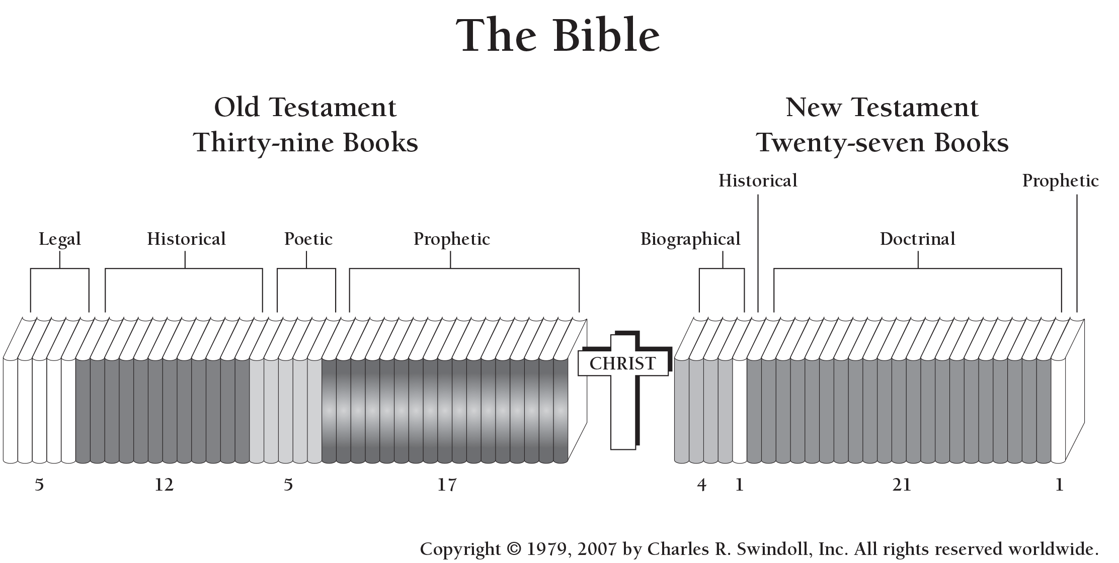 Overview Of The Bible