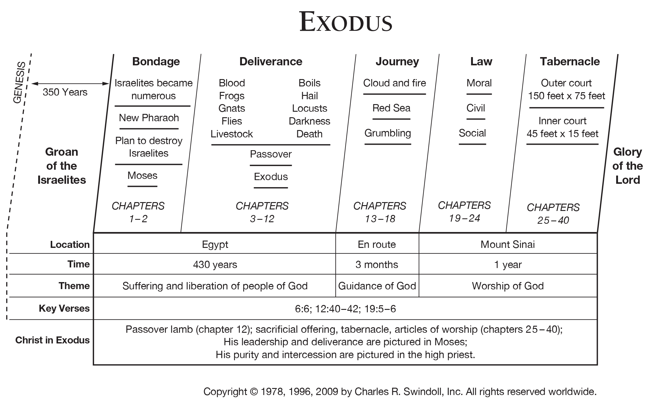 Book Of Exodus Overview