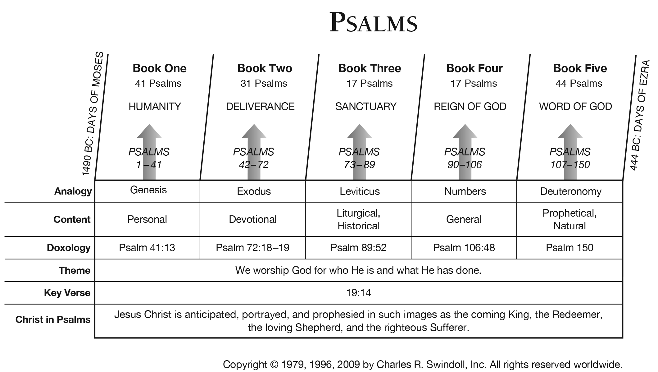 Book Of Psalms Overview