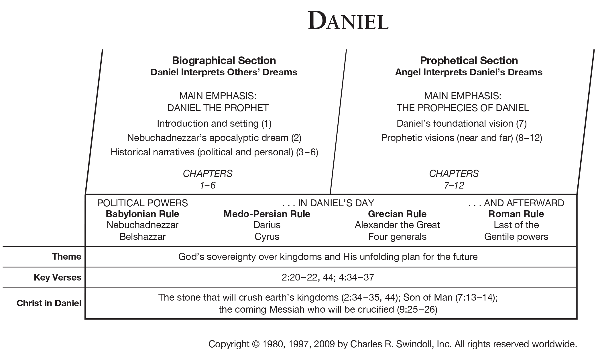 Book Of Daniel Overview