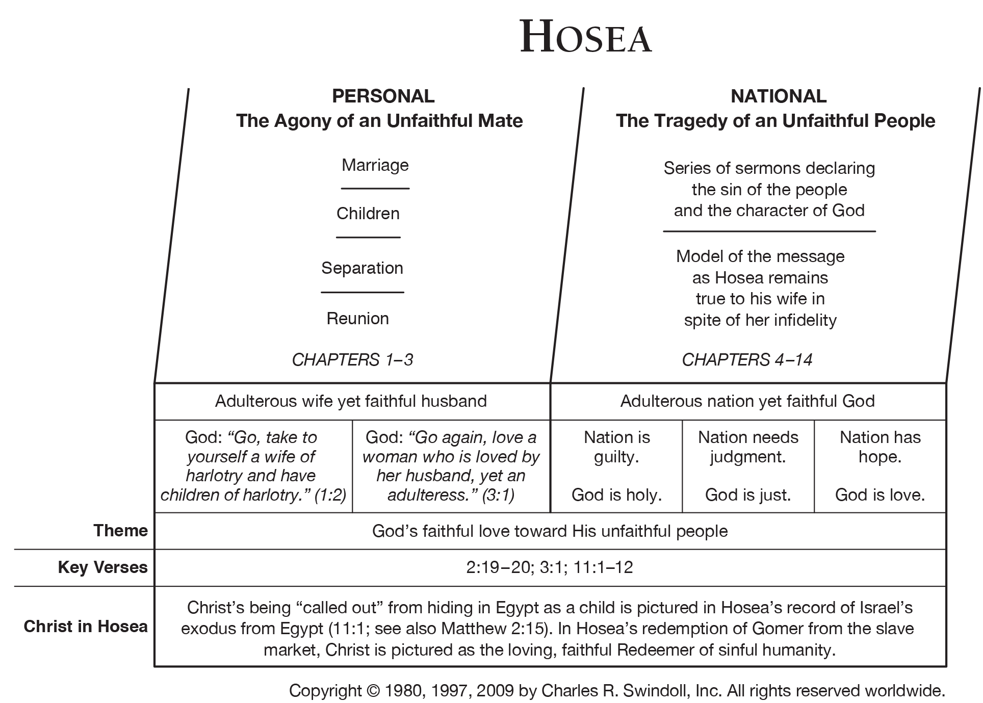 Book Of Hosea Overview