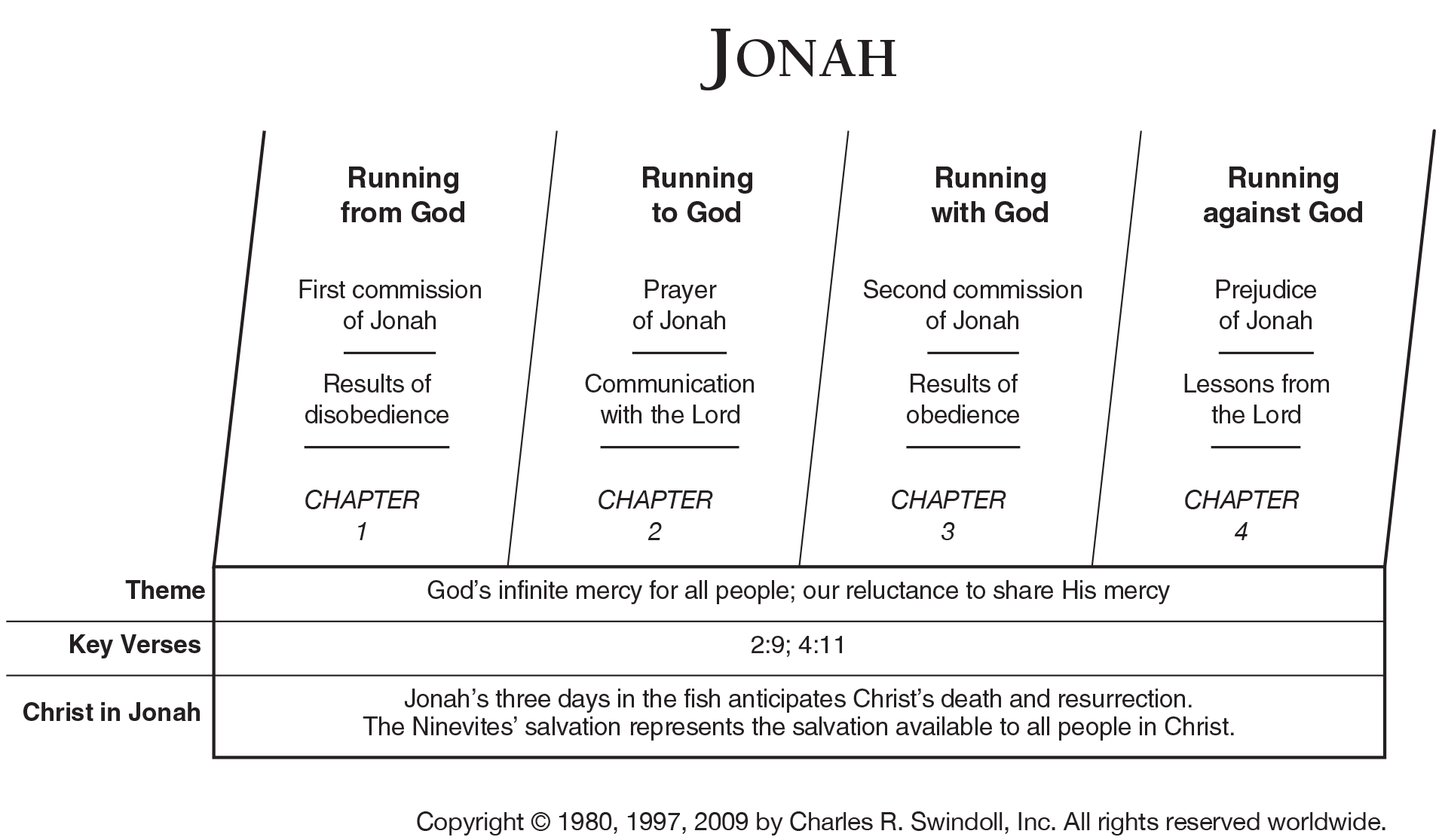 Book Of Jonah Overview