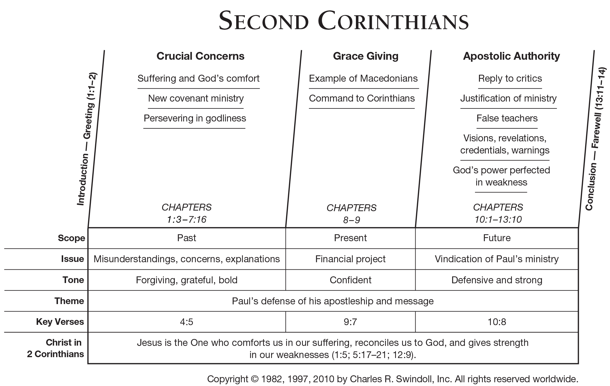Book Of Second Corinthians Overview