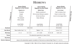 Book of Hebrews Overview  Insight for Living Ministries