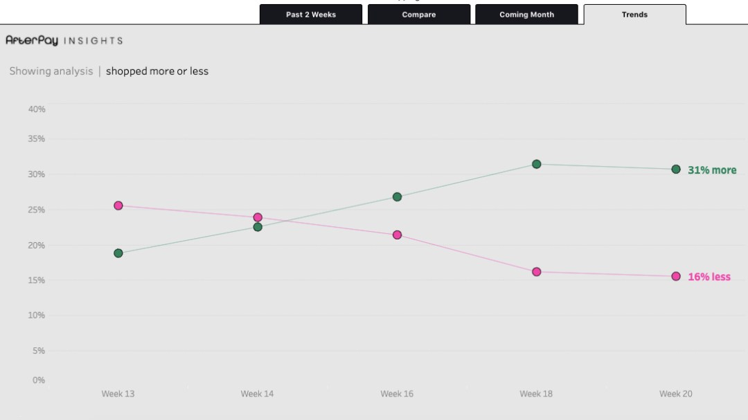 AfterPay Insights e-commerce growth dashboard