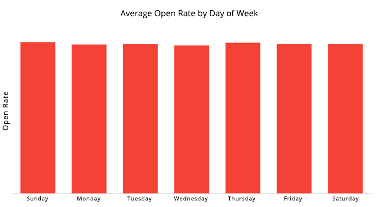Open rate by day of the week