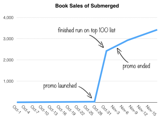 Book Sales of Submerged