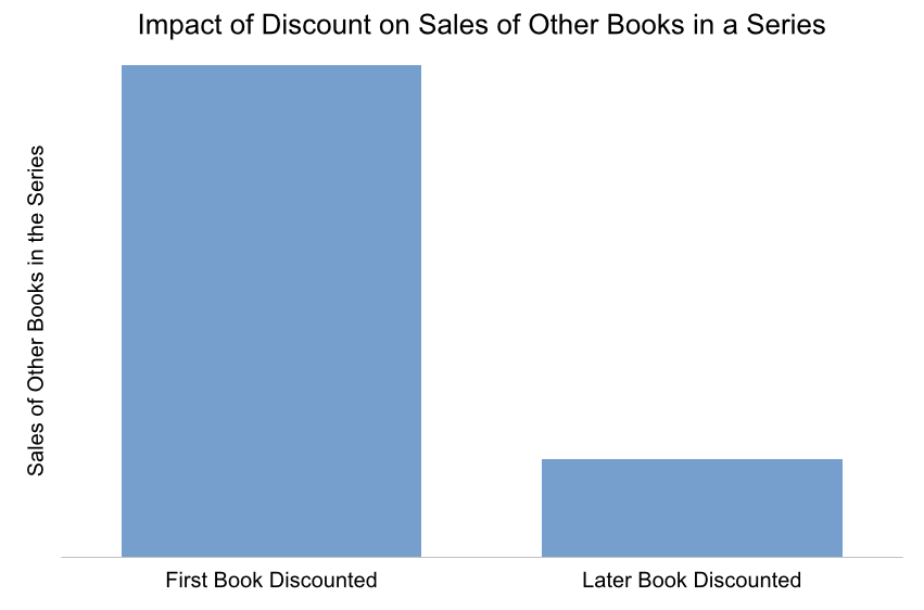 Impact of Discount on Sales of Other Books in a Series