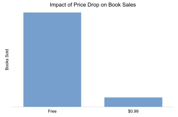 Impact of price drop
