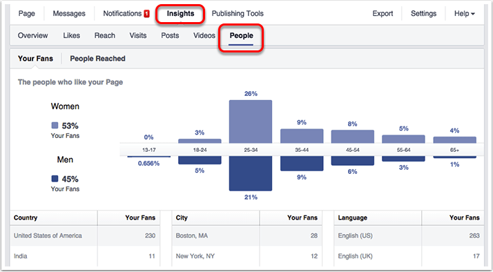 Facebook Author Insights
