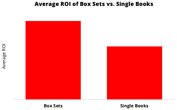Average ROI of Box Sets vs Single Books