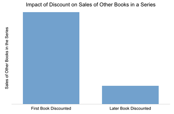 Impact of Discount on Sales of Other Books in the Series