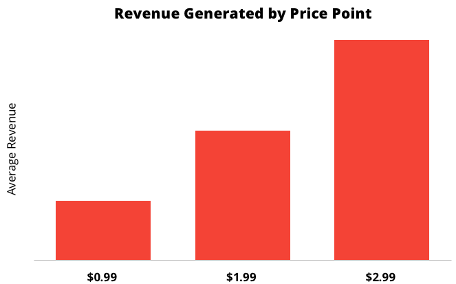Revenue Generated by Price Point