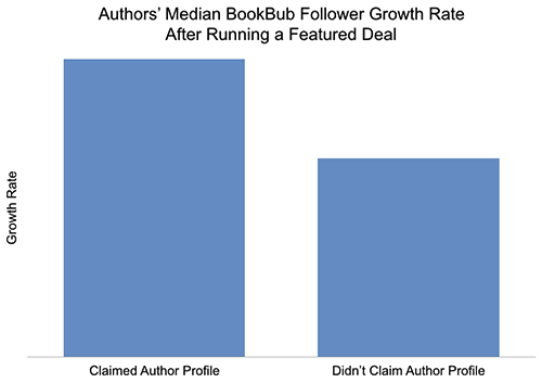 Authors' Median BookBub Follower Growth Rate After Running a Featured Deal