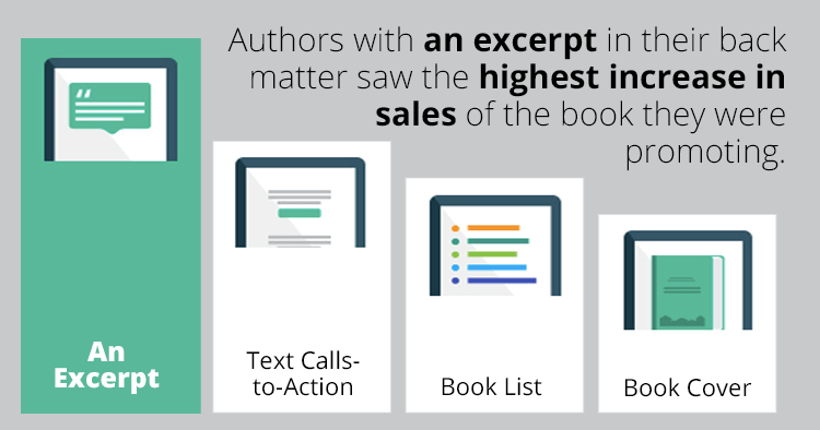 Back matter with excerpts lead to more sales of the promoted book.