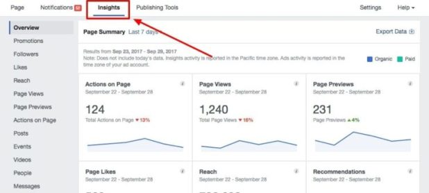 Ways Authors Use Facebook Insights