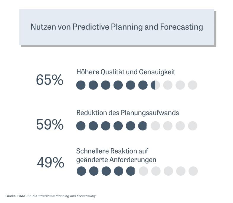 Abbildung 1: Nutzen von Predictive Planning and Forecasting, © BARC