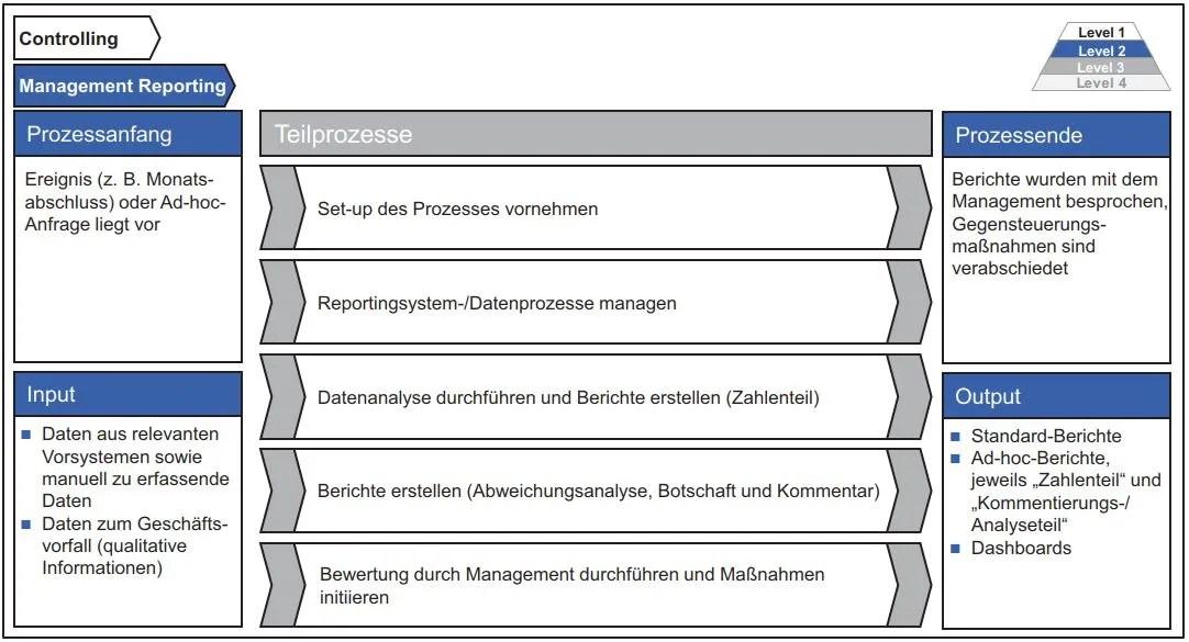 Abb. 14: Gestaltung des Hauptprozesses Management Reporting.