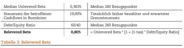 Tabelle 3: Revelered Beta